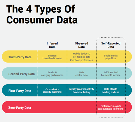 4 types of consumer data